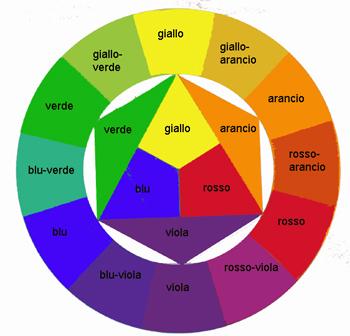 Grafica comunicazione for Tabella per mescolare i colori